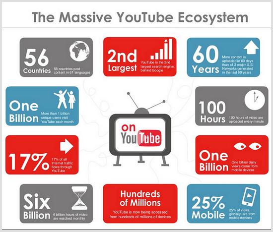 Youtube-2015
